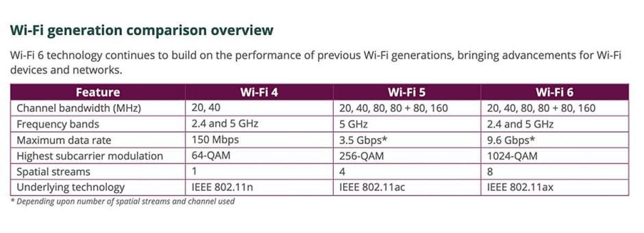 Normes du Wi-Fi 4 au Wi-Fi 6...