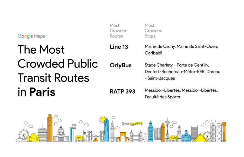 Les transports publics les plus encombrés à Paris en France.
