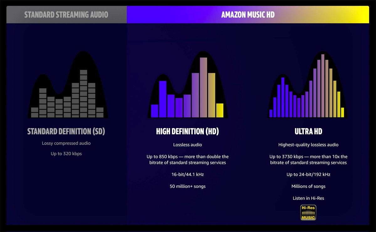 Amazon lance Music HD, une offre dont la qualité dépasse parfois le CD...