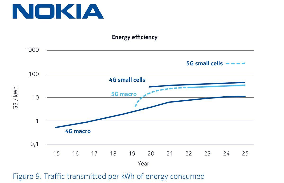 La 5G est énergétiquement légèrement plus performante que la 4G selon Nokia.