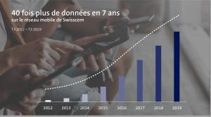 Swisscom subit ce qu'il appelle «l'effondrement des prix en Suisse»