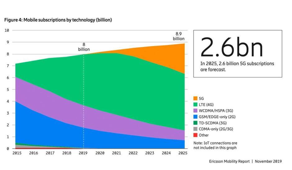 La 5G devrait se propager rapidement, selon Ericsson.