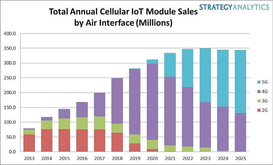 Une estimation de l'évolution des ventes d'appareils 5G.
