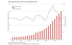 Télécoms: le trafic internet mobile continue de croître 5G ou non…