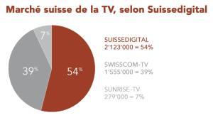 Les téléréseaux souffrent sur la TV, mais limitent les dégâts grâce au mobile