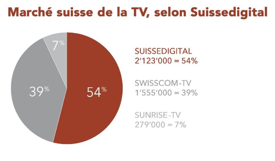 Le marché suisse de la télévision, selon Suissedigital.