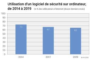L'antivirus: un utilitaire progressivement oublié par les Suisses?