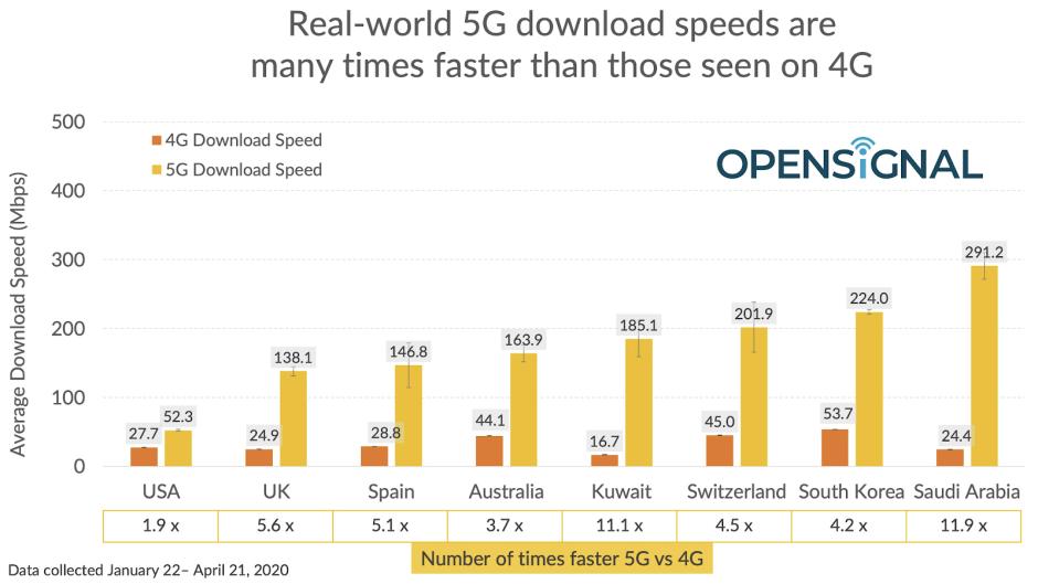 La 5G serait jusqu'à près de 12X plus raide que la 4G dans la réalité.