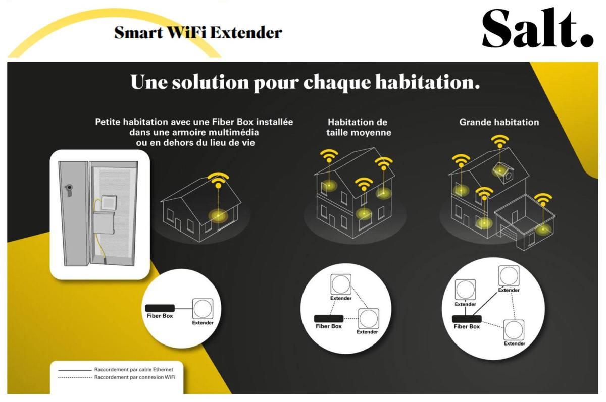 Le Salt Smart WiFi Extender pour un Wi-Fi maillé à son domicile.