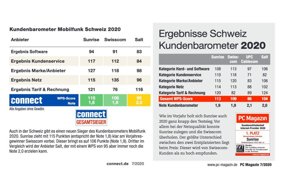 Sunrise continue de briller dans les comparatifs. Souvent devant Swisscom...