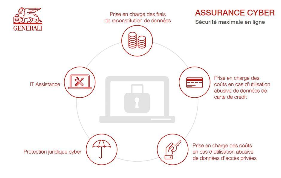 L'assurance Cyber de Generali.
