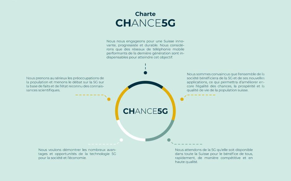 La Charte de CHANGE5G.