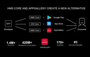 Huawei met le paquet pour lancer en Suisse et en France son App Gallery