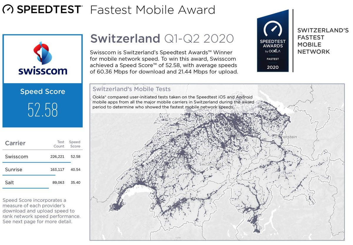 Swisscom en tête du test Ookla 2020.