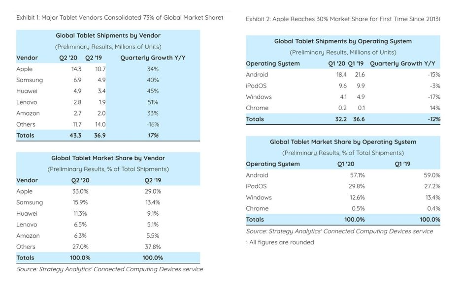 Pour comparaison, l'état des ventes de tablettes tactiles au 1er trimestre 2020.
