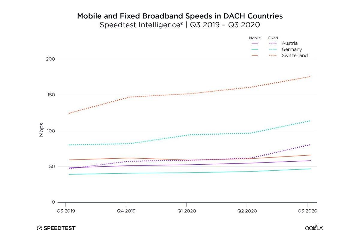Débits internet: la Suisse en bonne position sur le fixe.