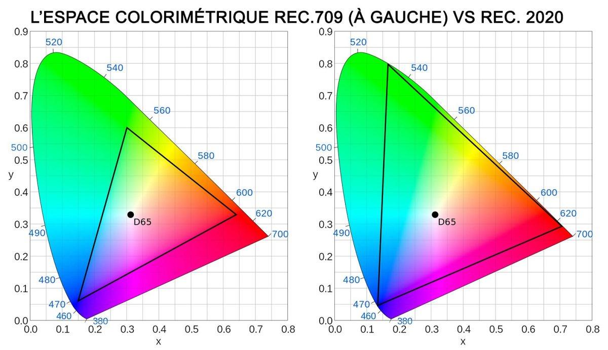 Espaces colorimétriques: du Rec 709 au Rec.2020, jusqu'au Rec.2100 pour le HDR...