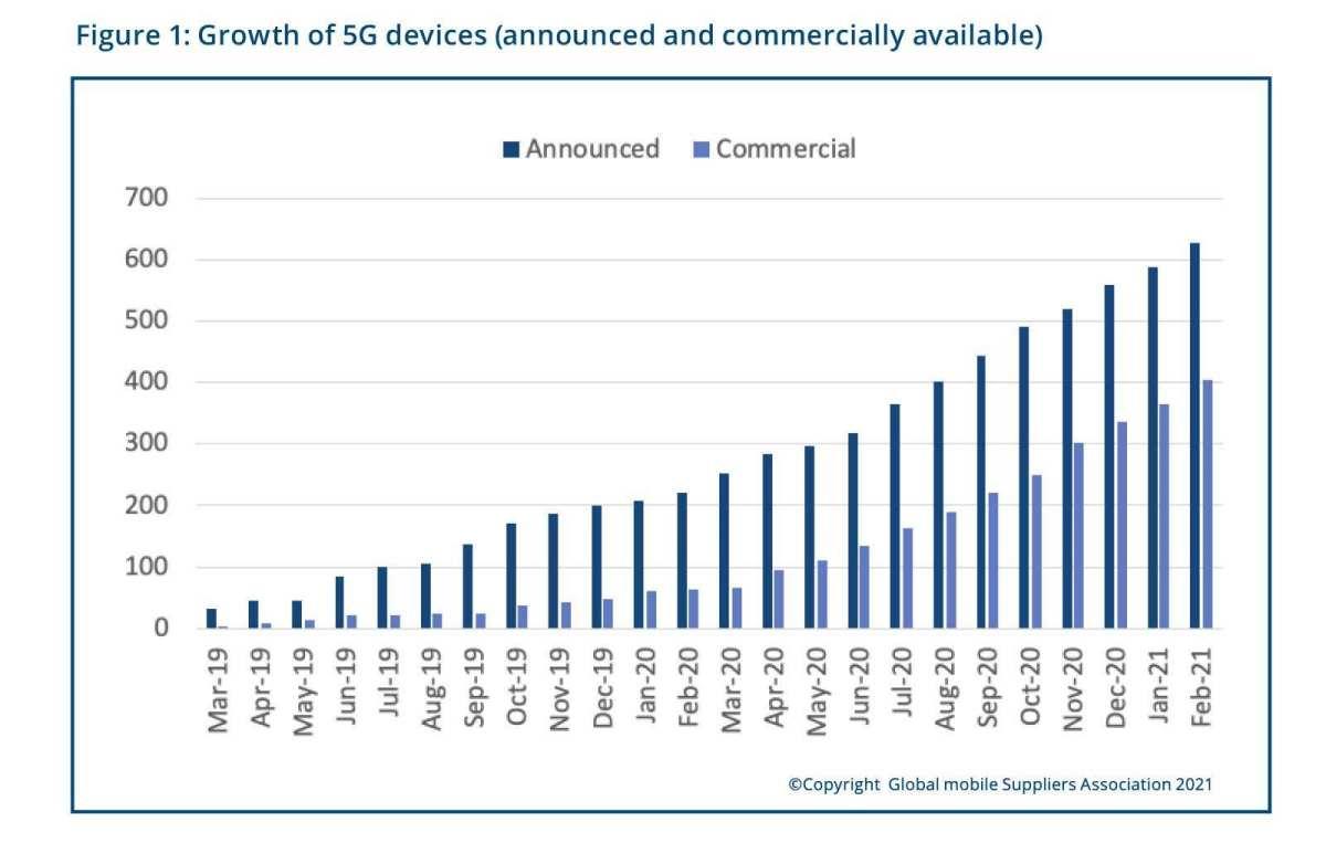 Le nombre d'appareils 5G.