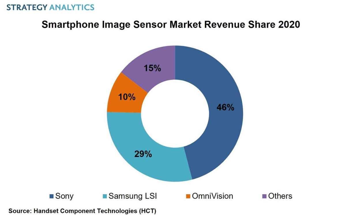 Le marché de l'image sur smartphone, selon Strategy Analytics.
