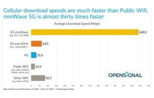 High-tech: faut-il en finir avec le Wi-Fi pour passer à la 5G millimétrique?