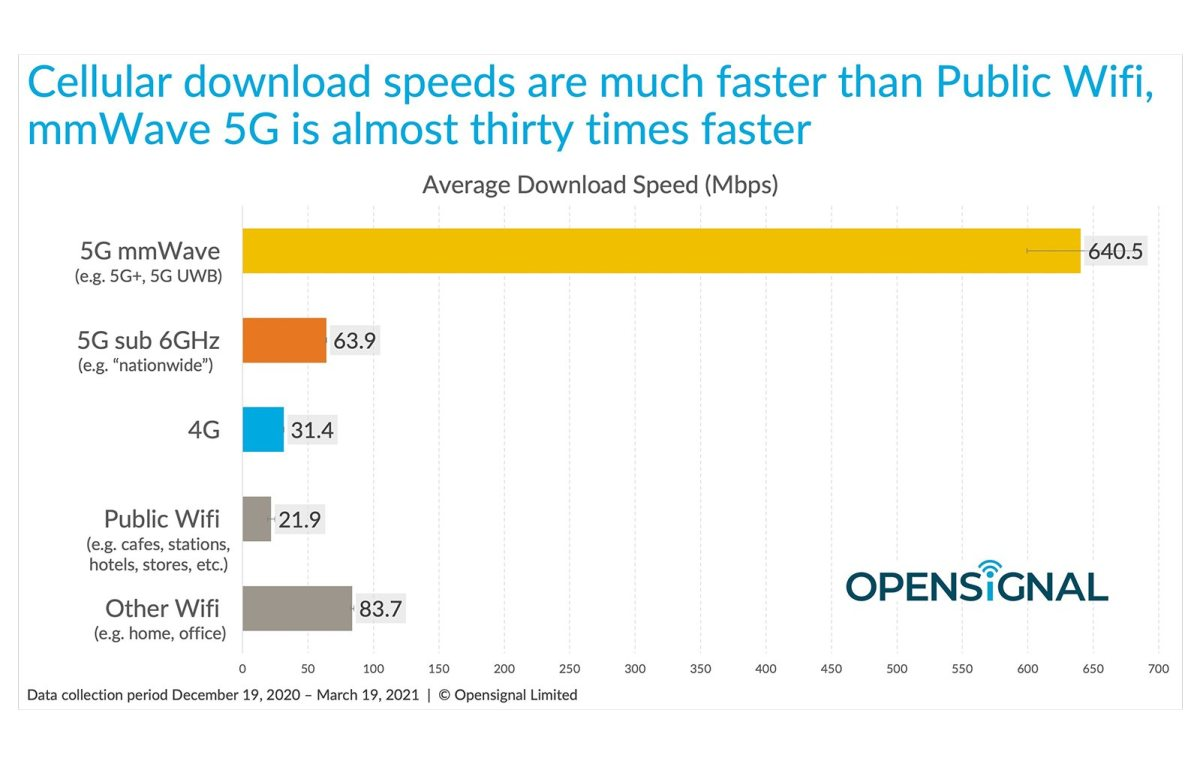 La 5G millimétrique fait fort aux Etats-Unis.