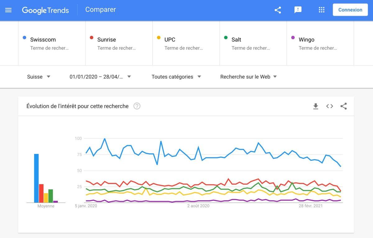 Les télécoms suisses à l'aune de Google Trends.