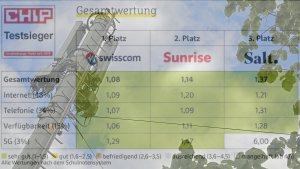 Swisscom remporte une nouvelle fois le test des réseaux mobiles CHIP