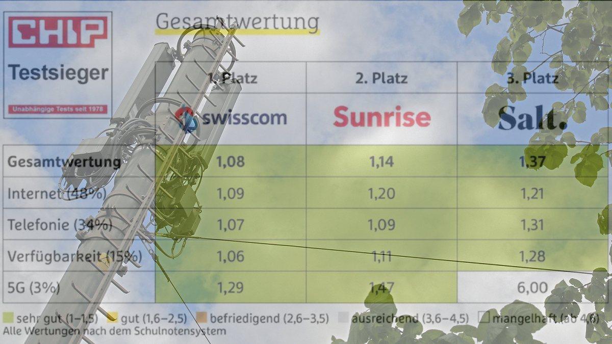 Trois bon réseaux mobiles en Suisse. Swisscom reste le meilleur.