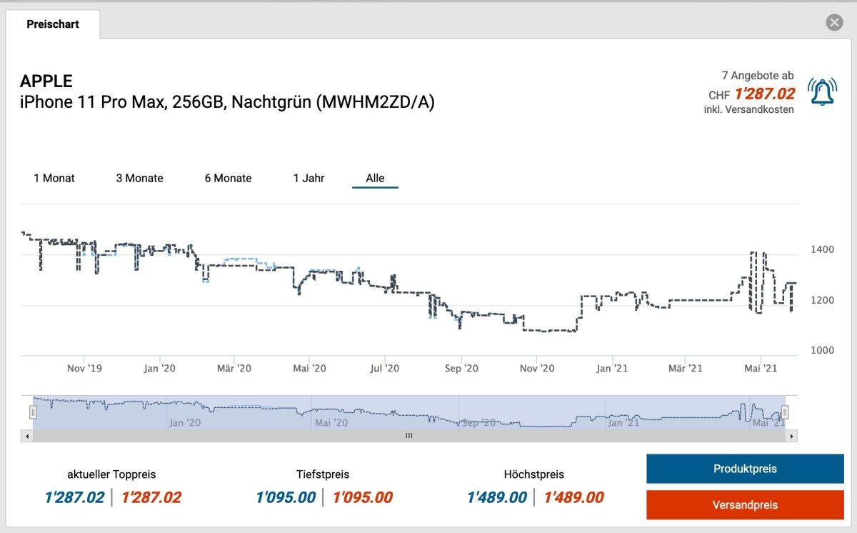 Apple iPhone 11 Pro Max: de 1489 à 1095 francs sur toppreise.ch.
