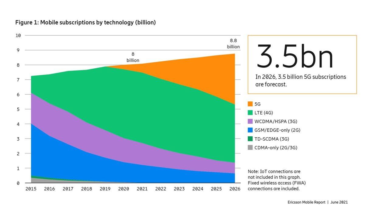 La 5G devient une technologie de masse.