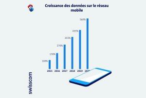 Read more about the article Le roc Swisscom signe de bons résultats sur le premier semestre2021