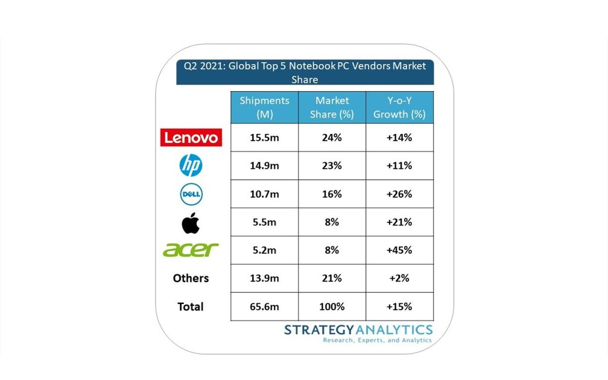 Ordinateurs portables au 2e trimestre 2021 selon Strategy Analytics.