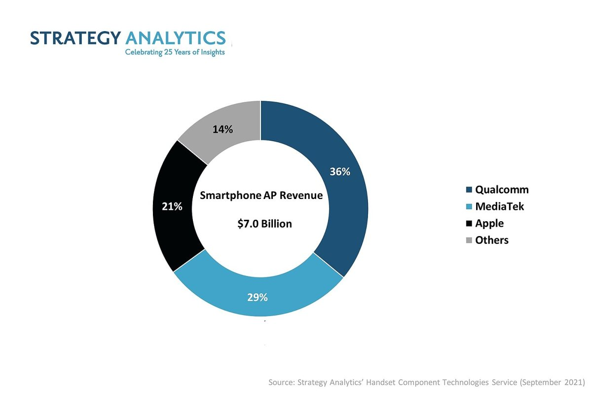 Le marché des processeurs applicatifs pour smartphones.
