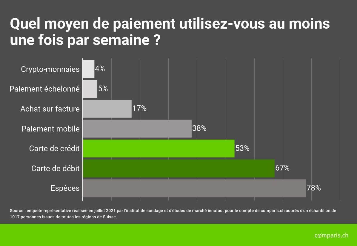 Le marché des paiements en Suisse présenté par Comparis.