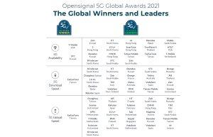Read more about the article Salt, Sunrise UPC et Swisscom parmi les leaders mondiaux de la 5G!