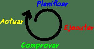Plan de calidad - Espiral de la calidad total