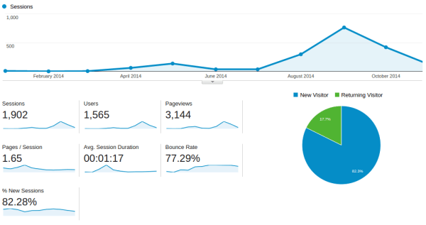 Visitas 2014 - Resultados y nuevos objetivos