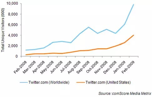 Twitter αύξηση επισκεψιμότητας