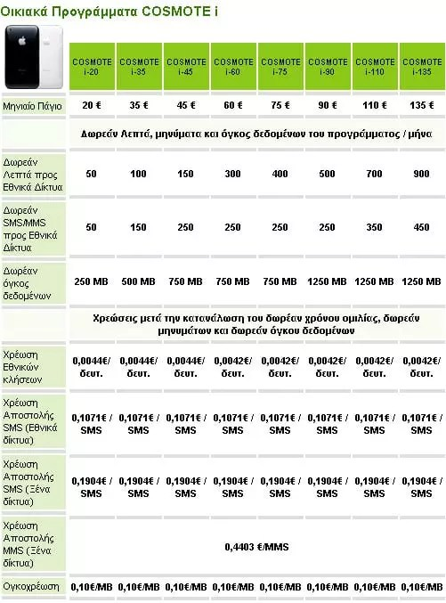 iPhone 3GS, Οικιακά Προγράμματα Cosmote