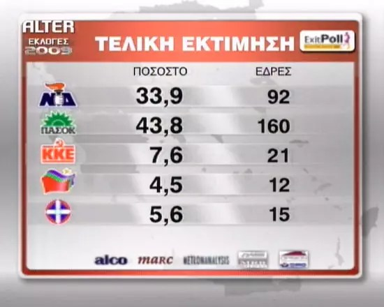 Exit Poll, Τελικά Αποτελέσματα
