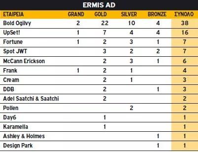 Ermis Ad 2010