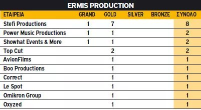 Ermis Production 2010
