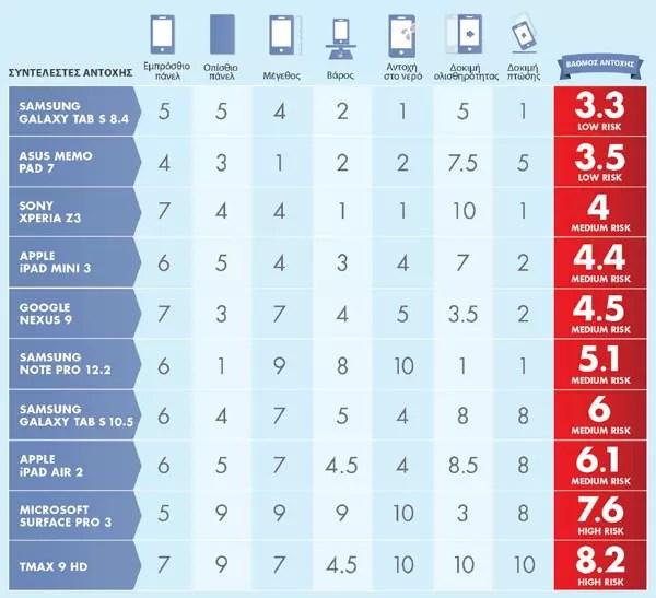 Ποια tablet είναι τα πιο ανθεκτικά