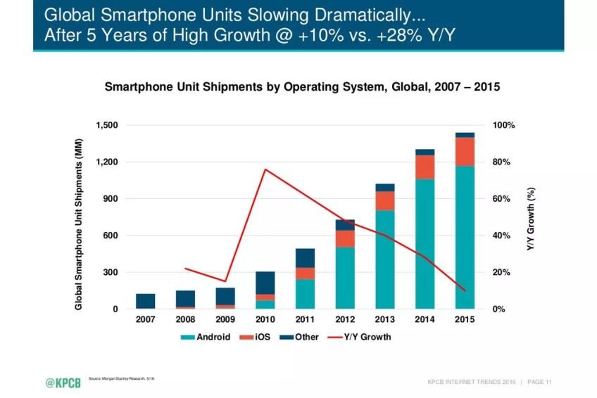 Mary Meeker smartphone market