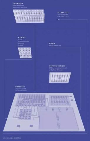ΙBM World's smallest computer blueprint