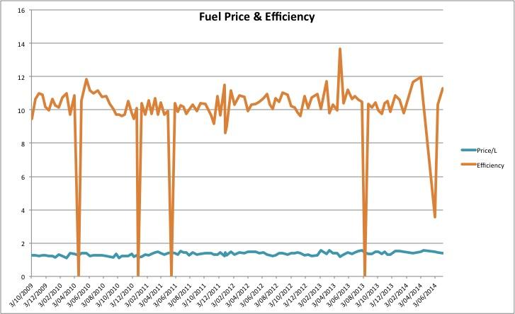 FuelPriceEfficiency