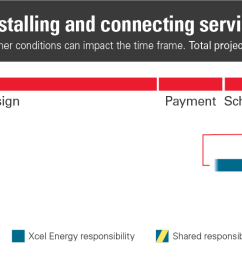 a service installation and connection screen meter clearance diagram  [ 1430 x 567 Pixel ]