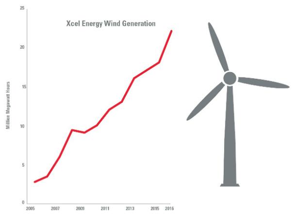 ️ Paragraph on wind energy. Short essay on Wind Energy