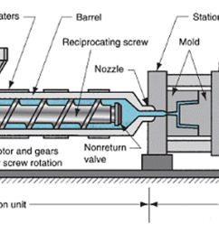 molding machine diagram wiring diagram used injection molding machine general function and parts diagram [ 1716 x 690 Pixel ]