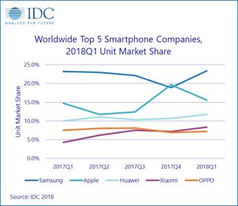 https://i0.wp.com/www.xda-developers.com/files/2018/05/IDC-Smartphone-Market.png?resize=346%2C299&ssl=1